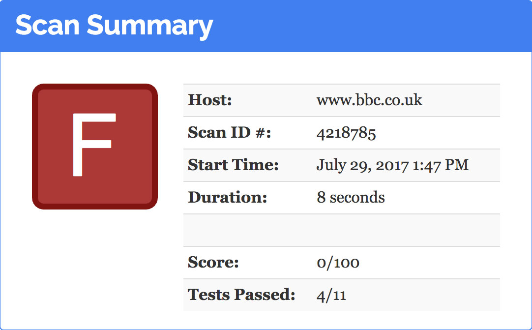 Observatory scan summary for bbc.co.uk - F grade