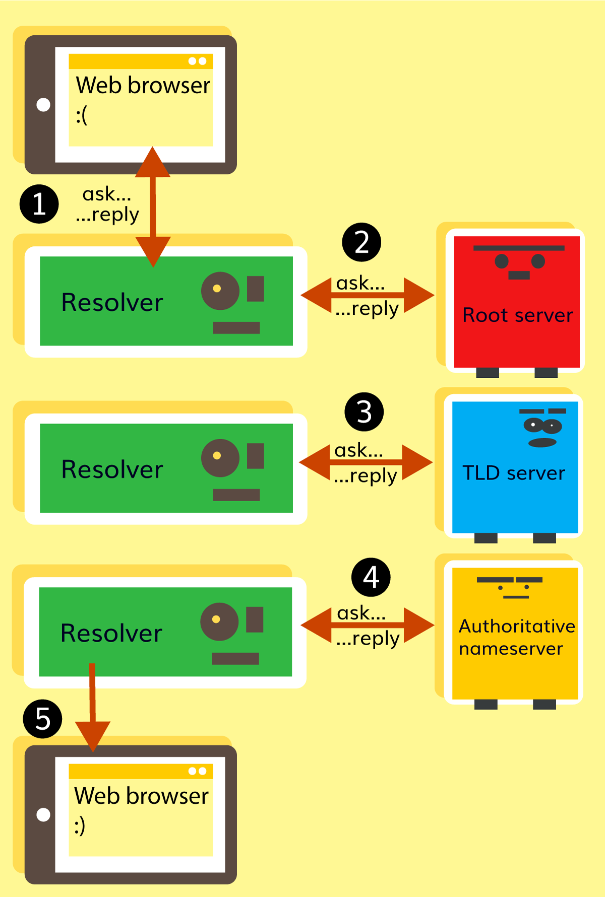 How DNS works from resolver, root, TLD to nameserver